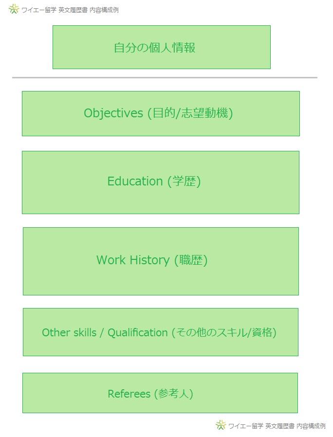 ワイエー留学英文履歴書内容構成例